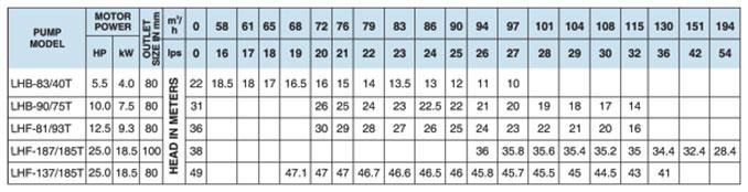 Thông số kỹ thuật bơm chìm đài phun nước