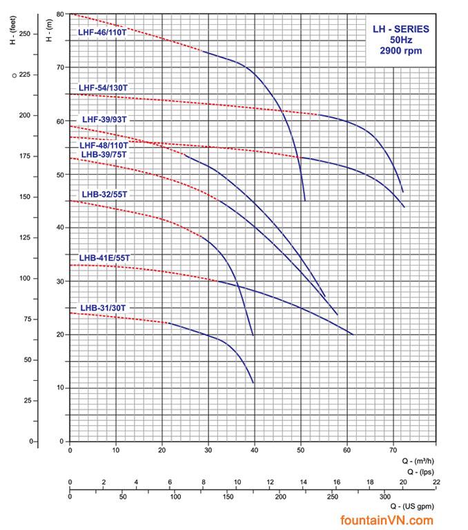 Đường đặc tính của bơm -Cáchchọn công suất máy bơm nhạc nước