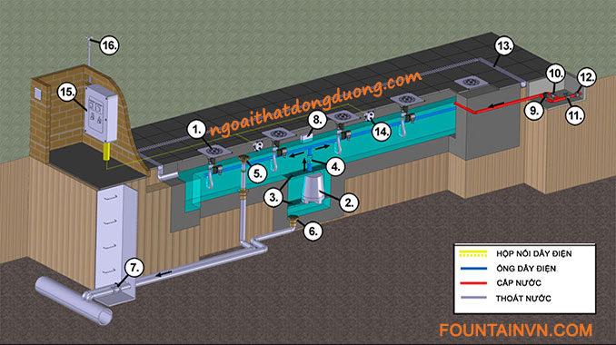 Hệ thống sàn phun nước