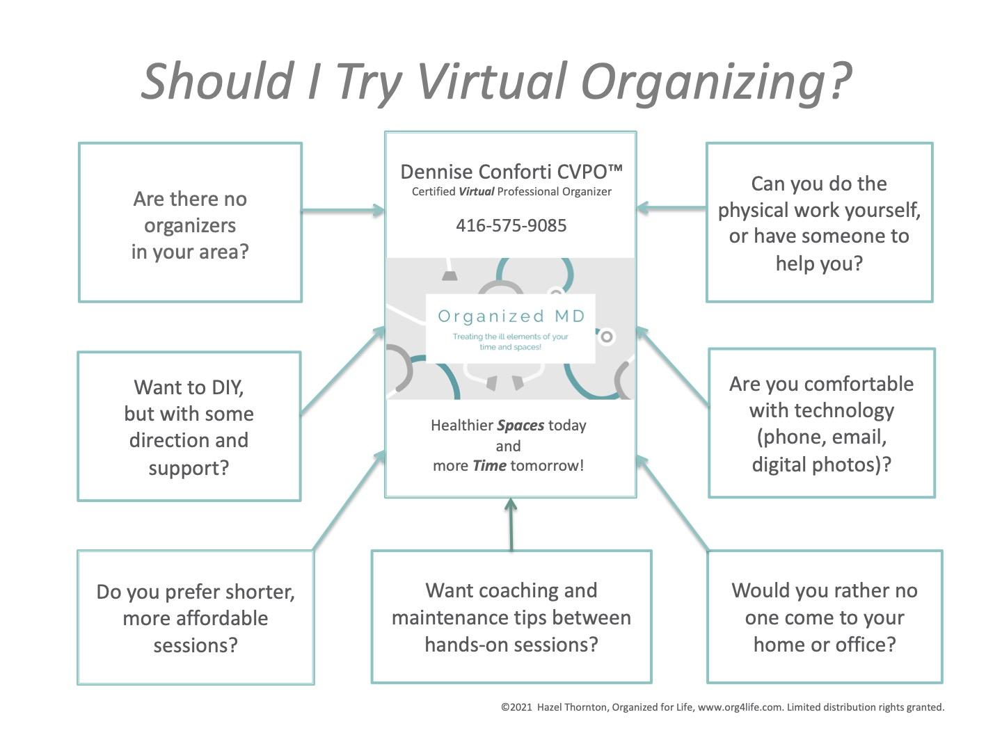 Should I try virtual Organizing? There are many benefits contact Dennise today at 416-575-9085 to learn more.