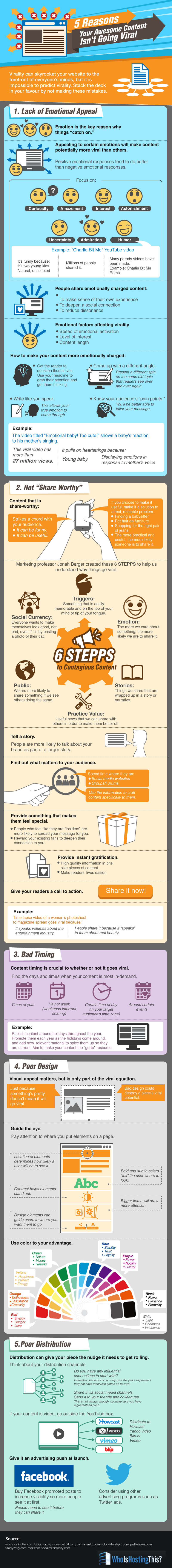 Reasons-Your-Awesome-Content-Isnt-Going-Viral