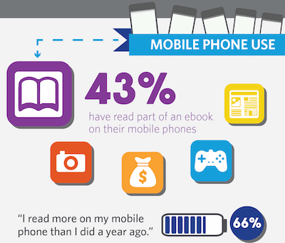 How Many of Your Readers Are Reading You on a Mobile Phone?