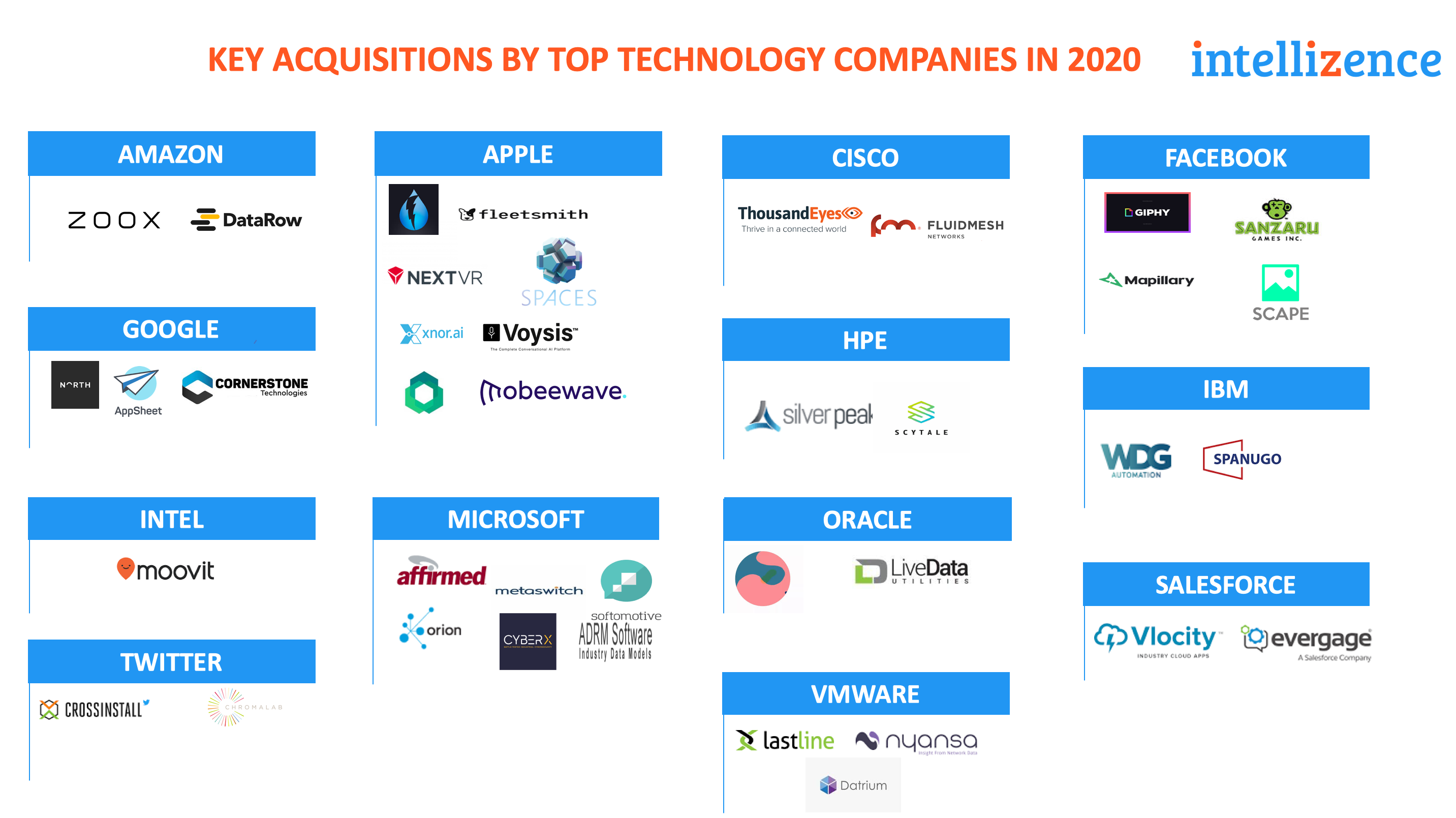 Acquisitions by Top Technology Companies in 2020