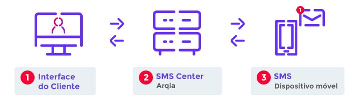 Fluxo Integracao SMS Web Arqia