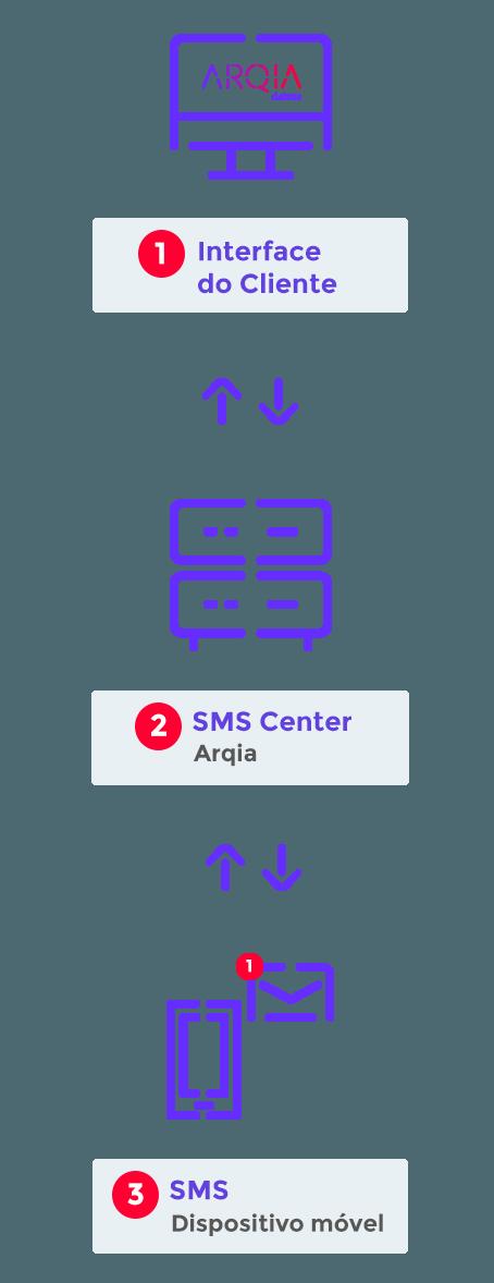Fluxo Plataforma SMS Web Arqia mobile
