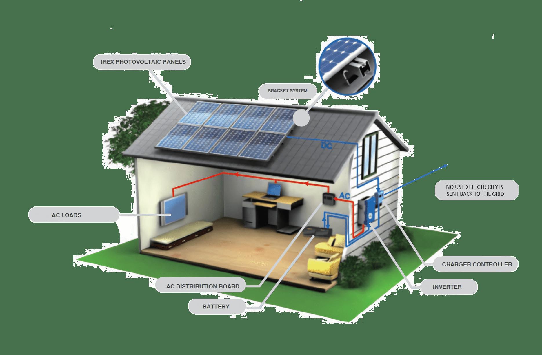 House section solar energy