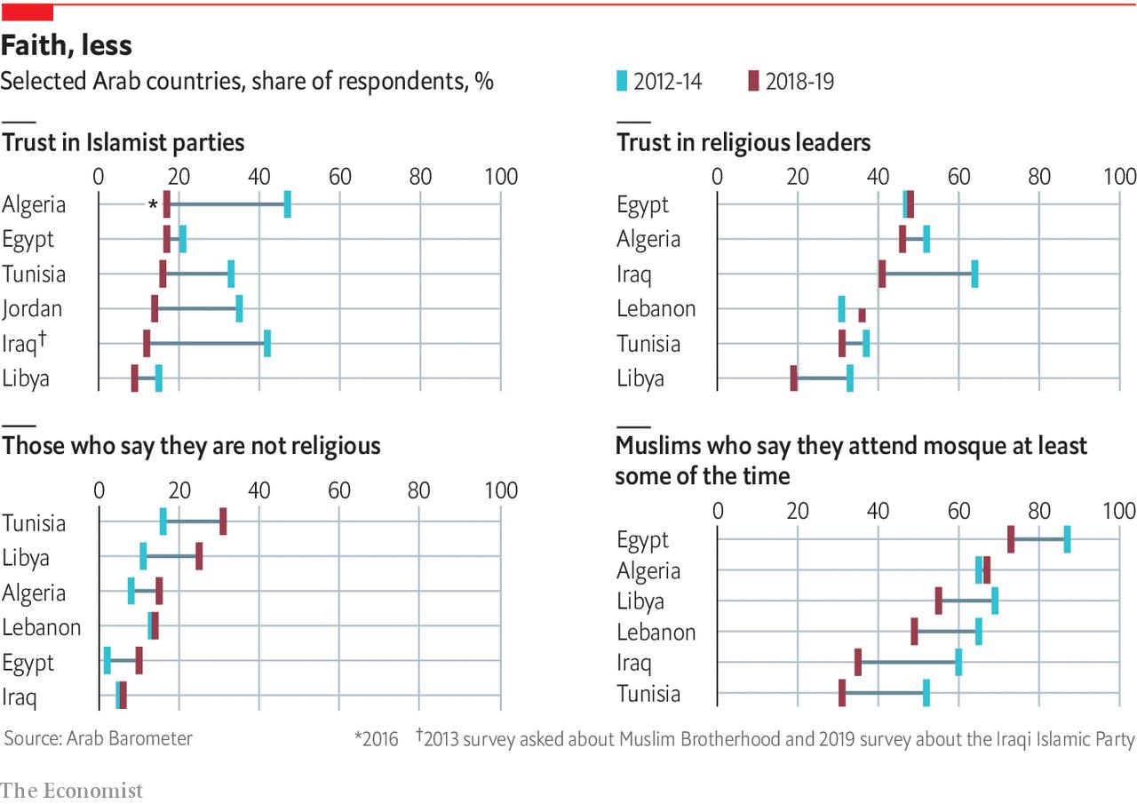 In Arab World, Losing Faith in Religious Politics
