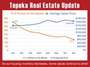 2020 Topeka Housing Update