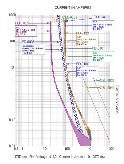short_circuit_curve
