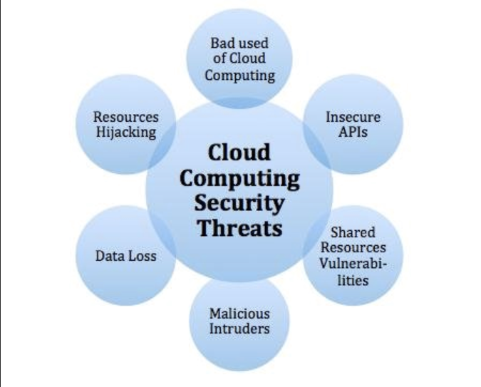 Top 10 Security Concerns for Cloud-Based Services