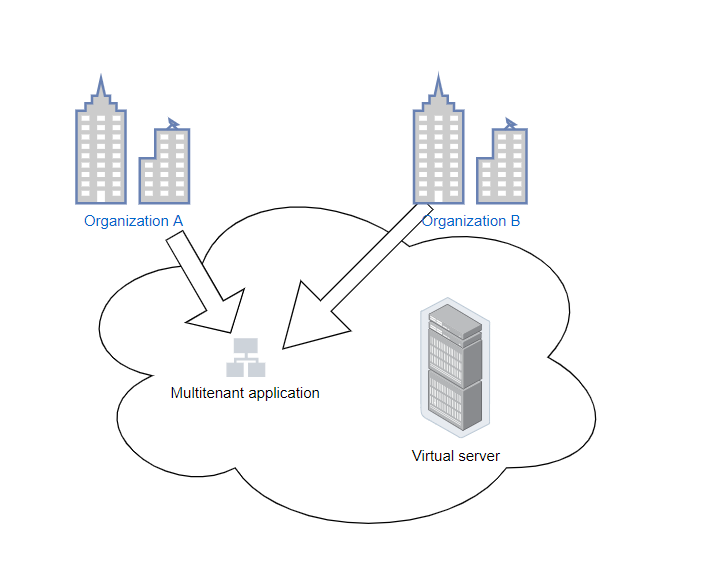 What Is Multi-Tenancy in Cloud Computing: Single Tenant SaaS vs Multi Tenant SaaS