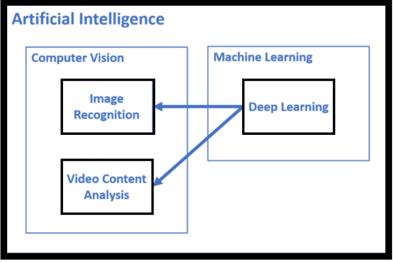 Computer vision in artificial intelligence