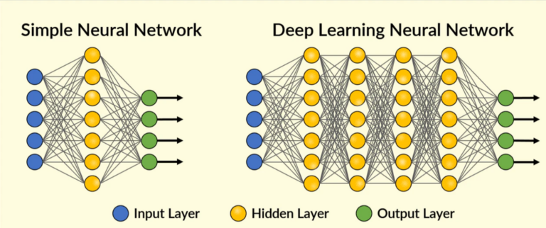 Effect of deep learning in today's life