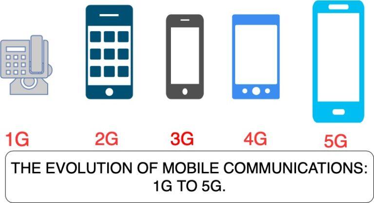 EVOLUTION OF MOBILE NETWORK GENERATION TECHNOLOGY.