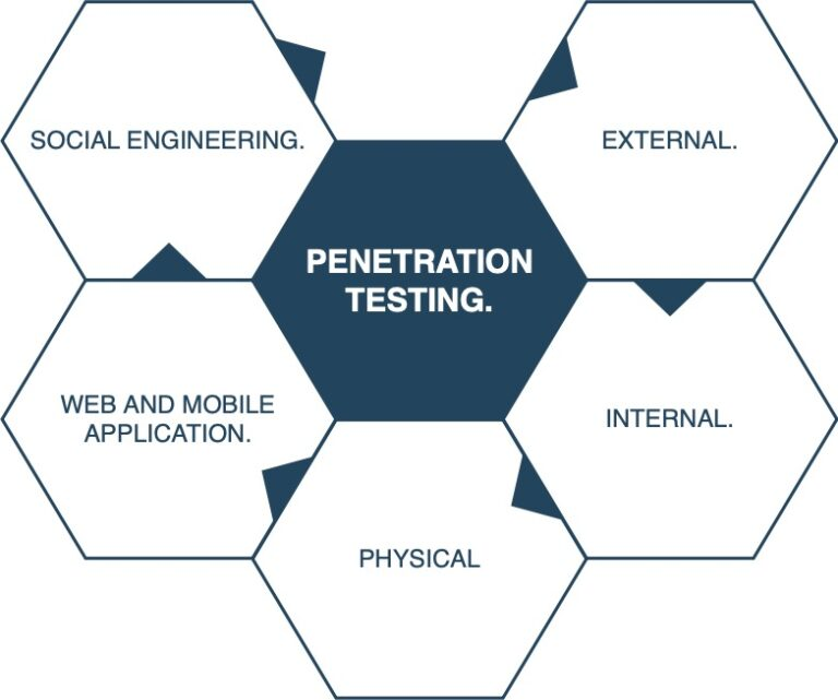 WHAT IS PENETRATION TESTING.?
