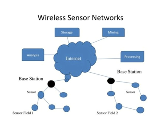 How does a wireless sensor network work?