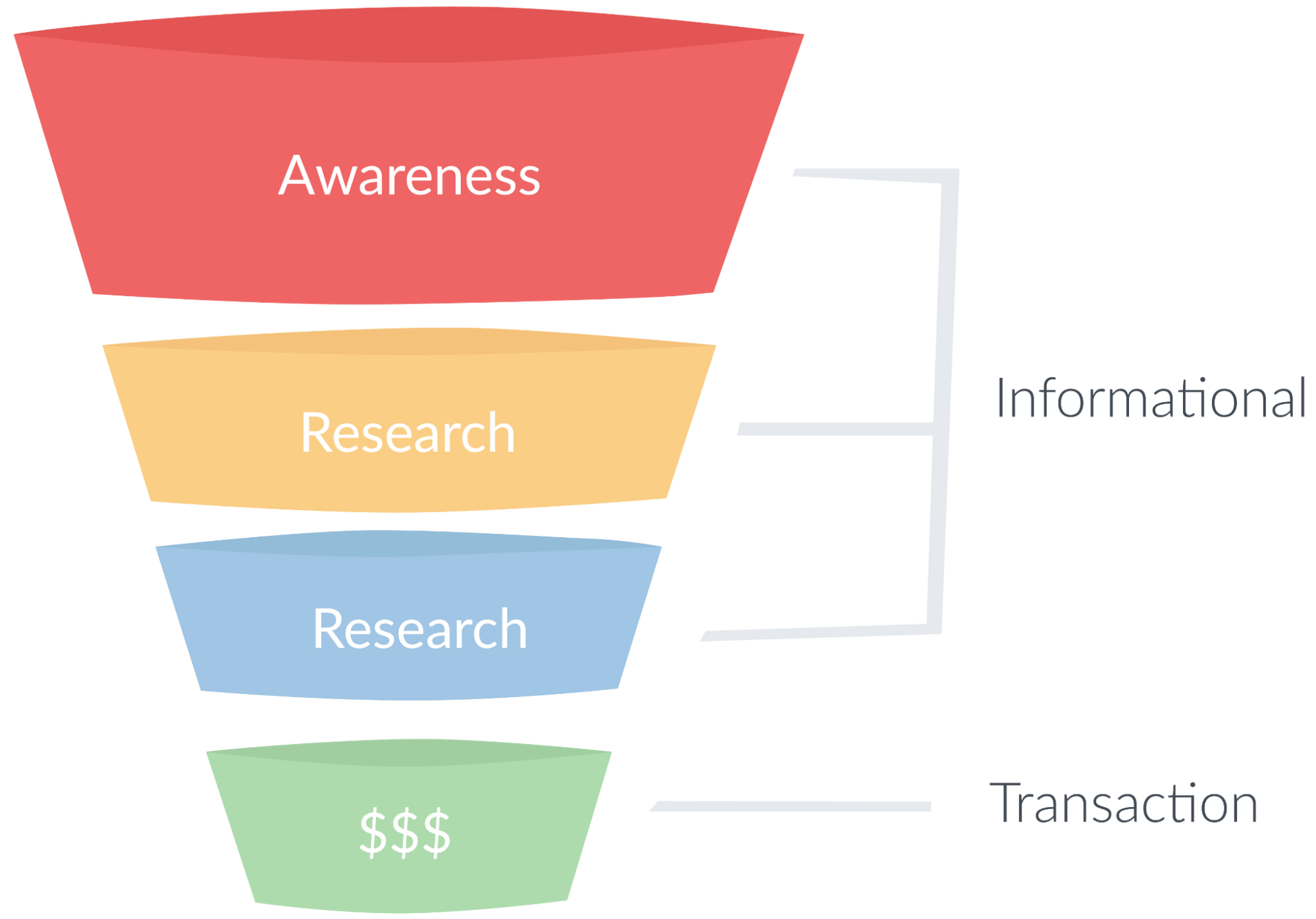 A simple sales funnel