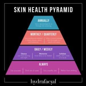 Hydrafacial Skin Pyramid