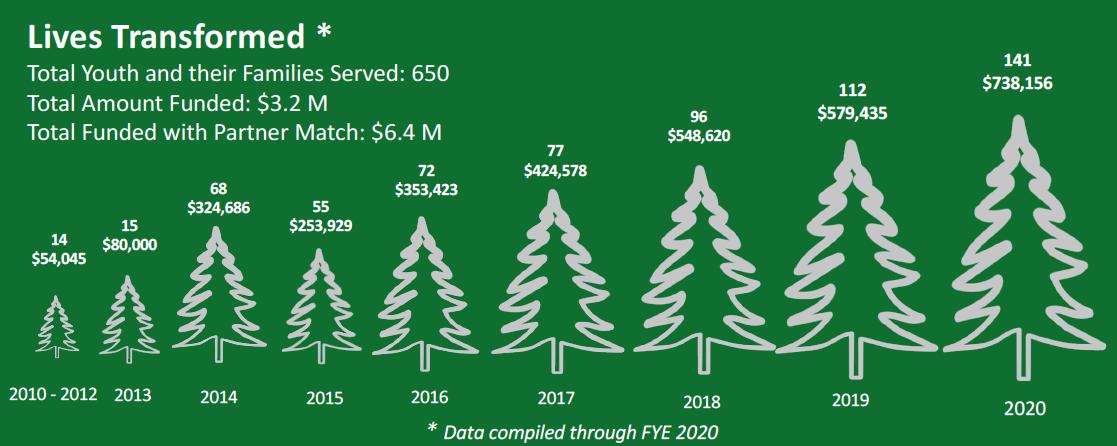 Tree Graphic thru 2020