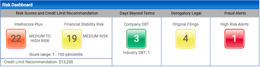 Cloud Services - Risk-Dashboard