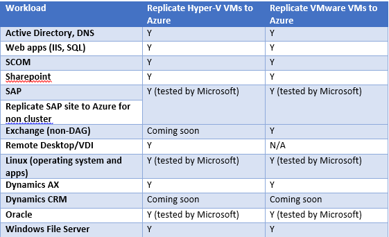 Azure Site Recovery Supported Scenarios