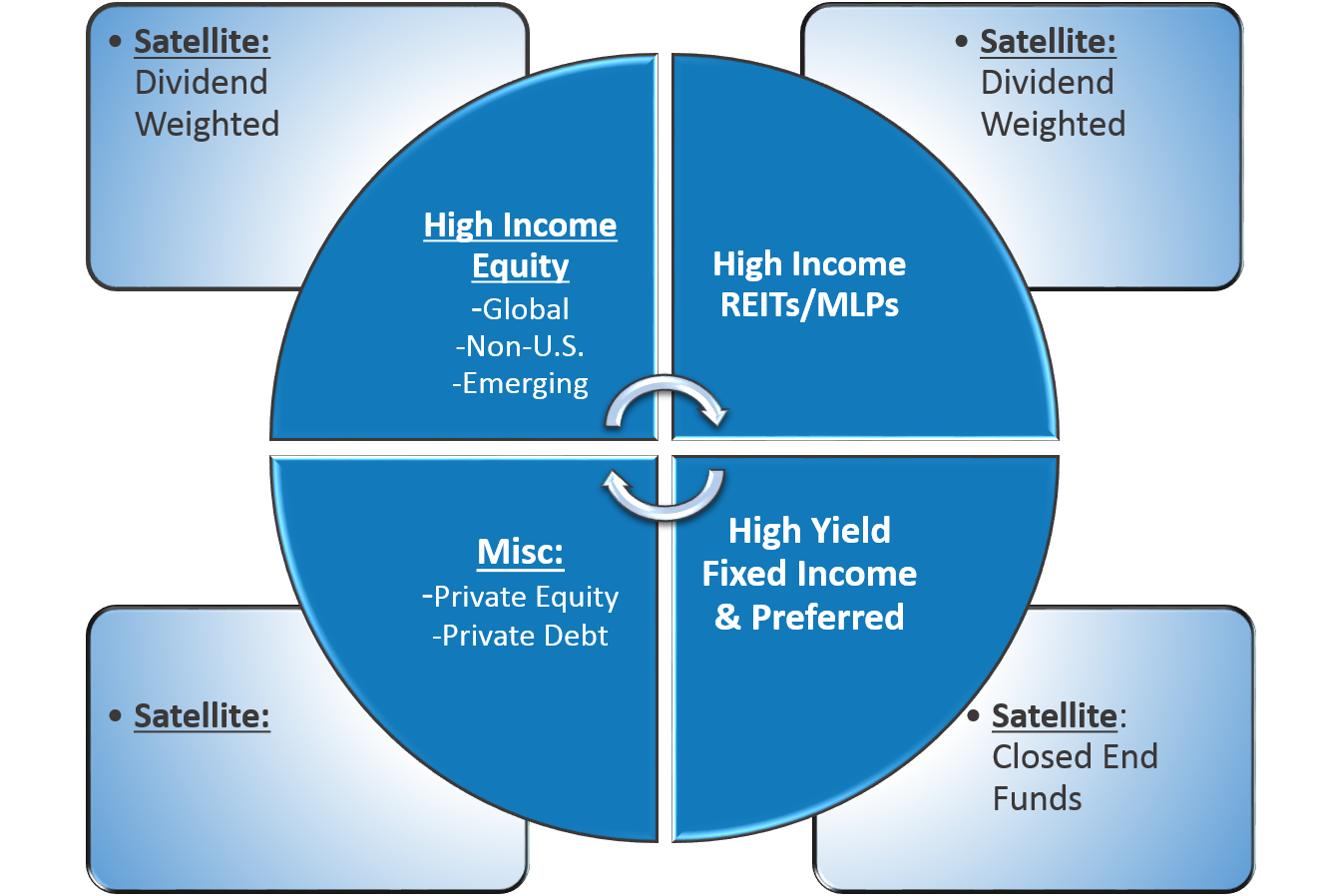 Global-Multi-Asset