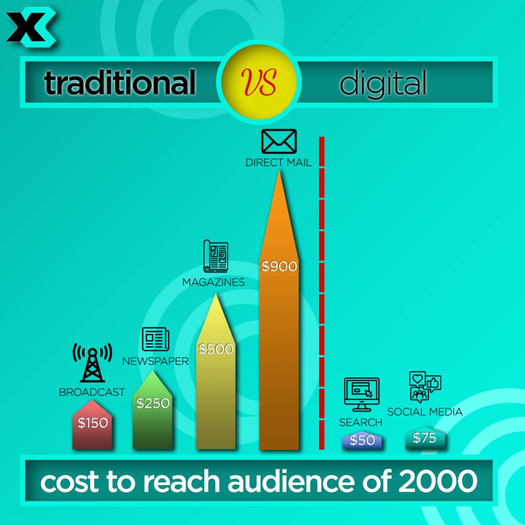 X3: Cost of digital marketing versus traditional marketing.