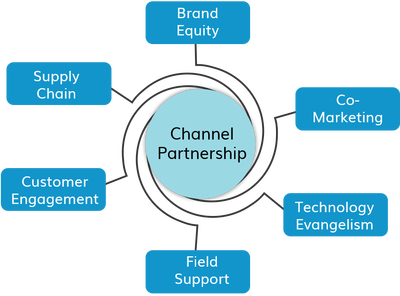 channel-strategy