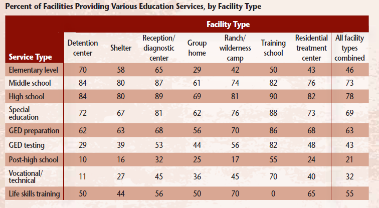 educational-services-by-facility-type