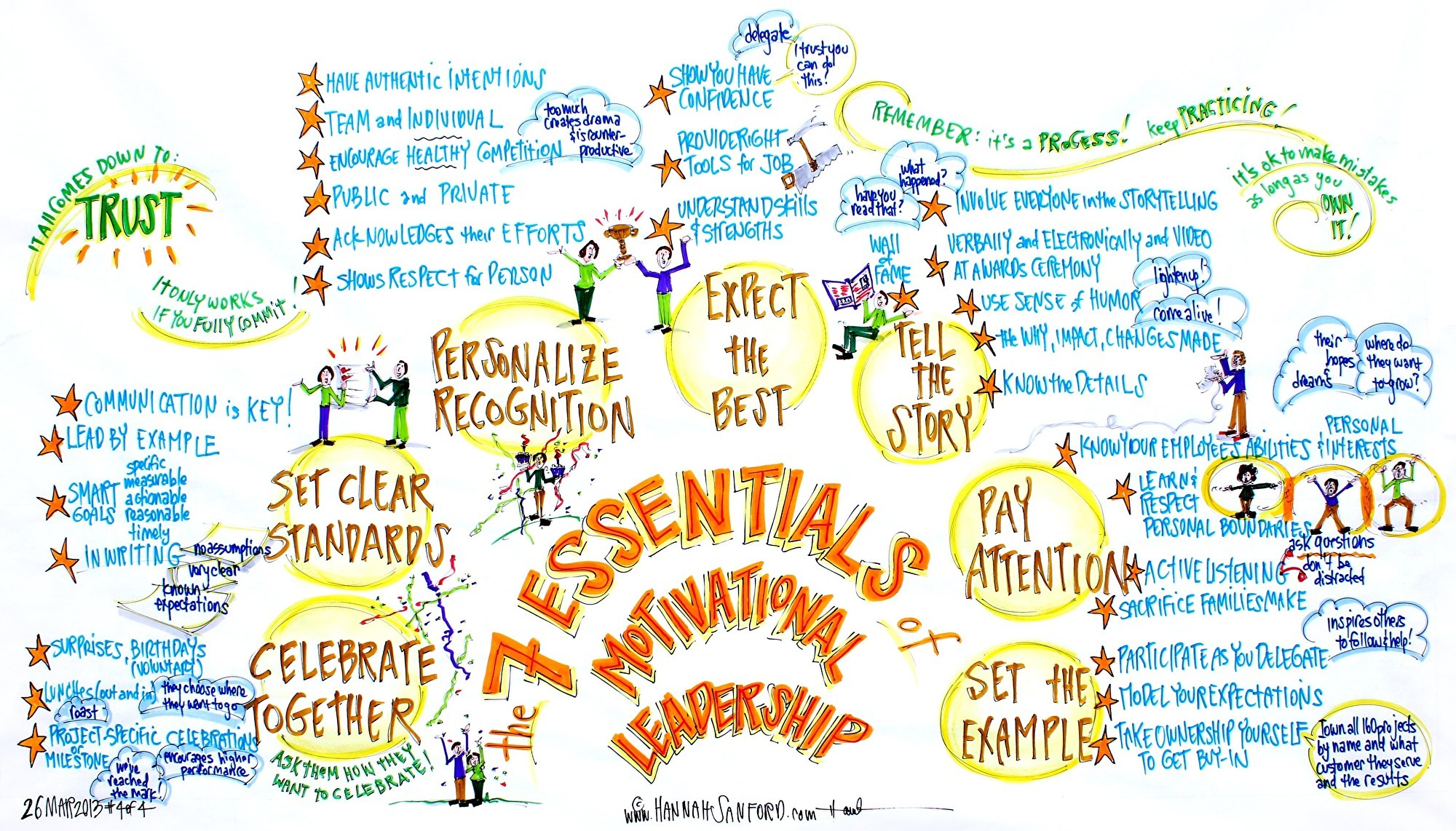 THE 7 ESSENTIALS OF MOTIVATIONAL LEADERSHIP