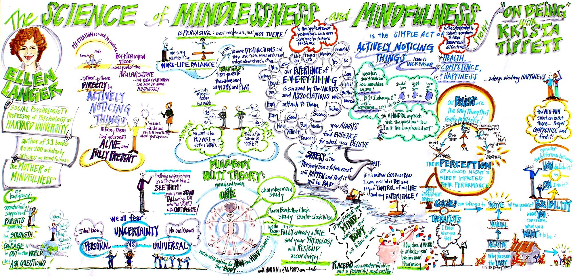 SCIENCE OF MINDLESSNESS & MINDFULNESS