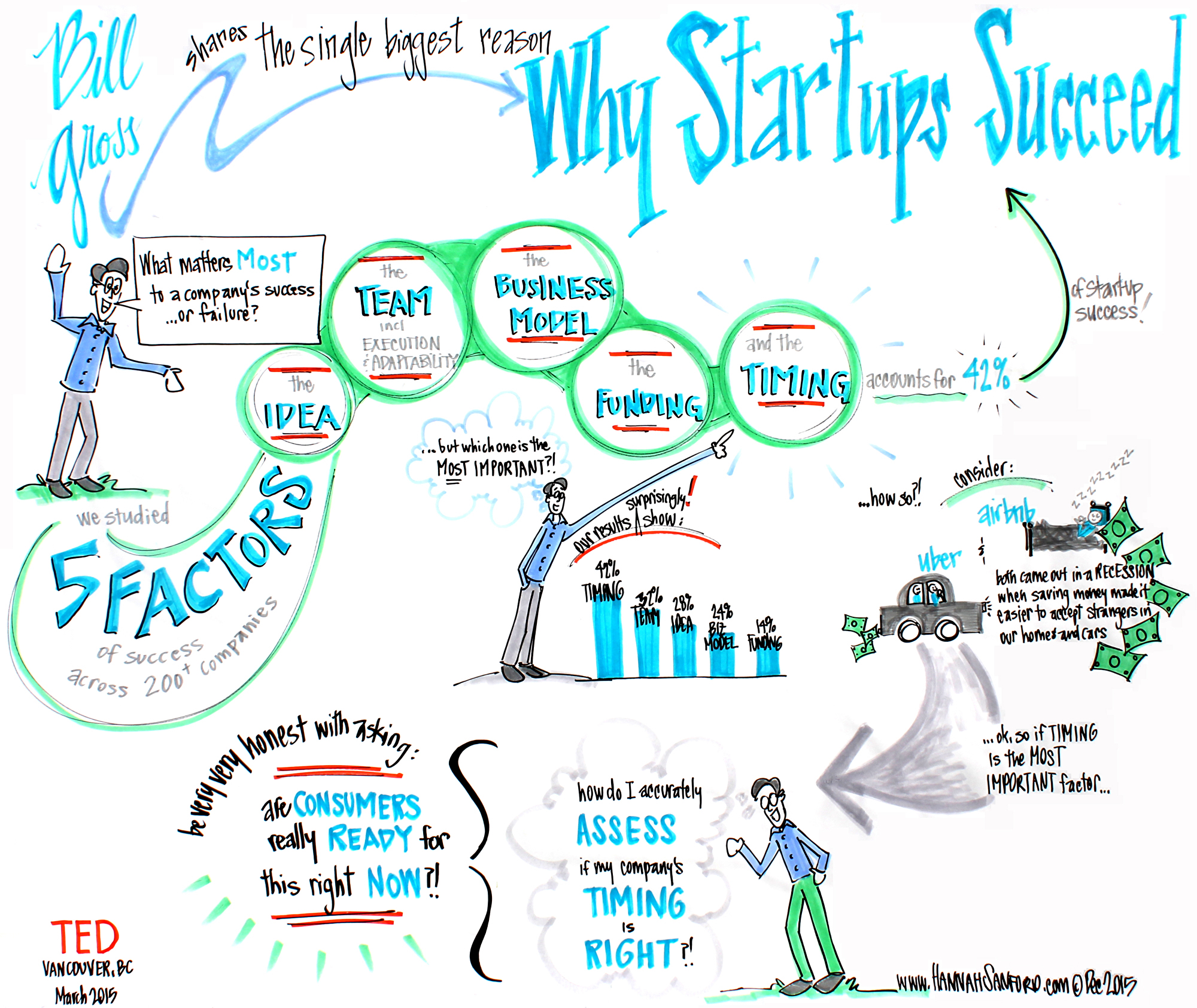 WHY STARTUPS SUCCEED