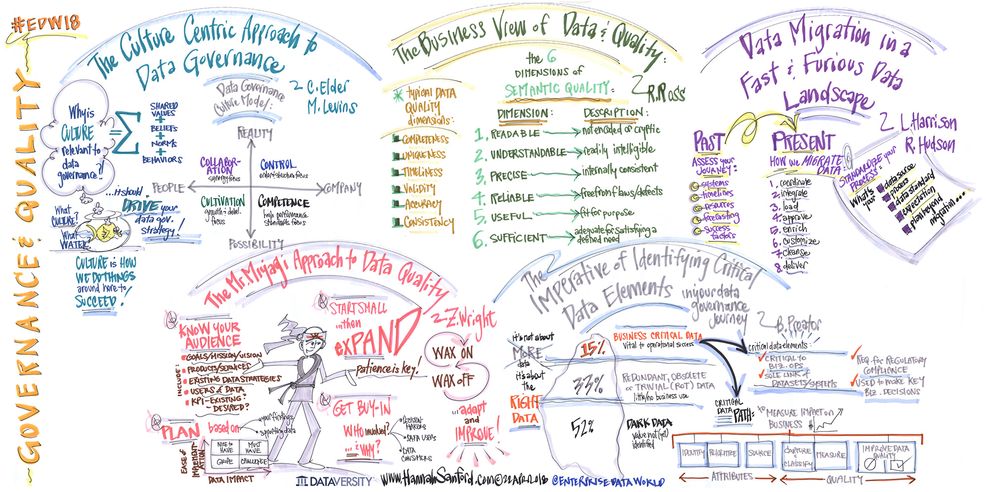 EDW18 EXECUTIVE SUMMARY MURAL: DATA GOVERNANCE AND DATA QUALITY