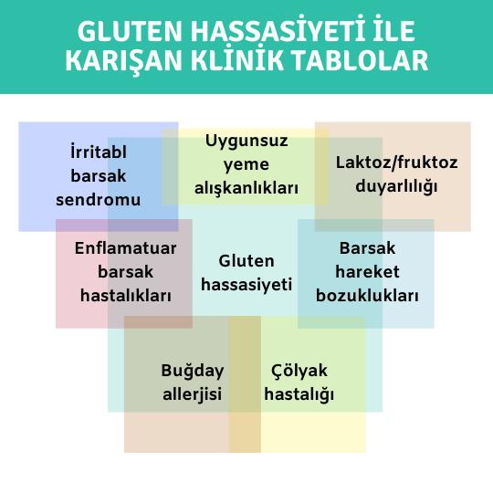 Gluten hassasiyeti ile karışan klinik tablolar