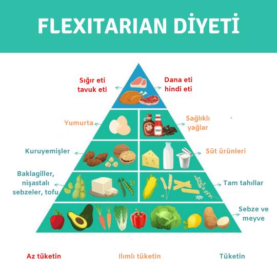 Flexitarian diyet prensipleri