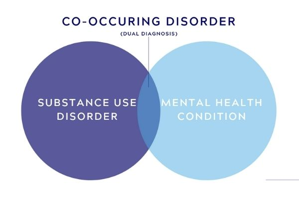 Co-Occurring Disorders