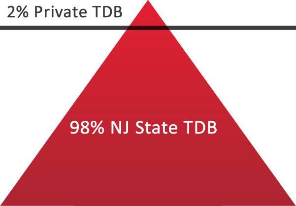 TDB NJ
