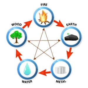 The Five Elements in Chinese Medicine