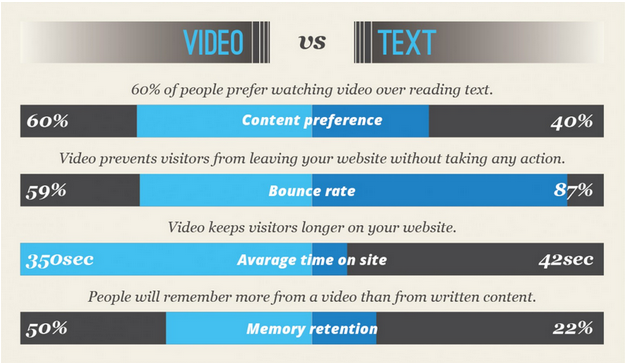 Video vs Text - Win Hearts and Capture More Leads