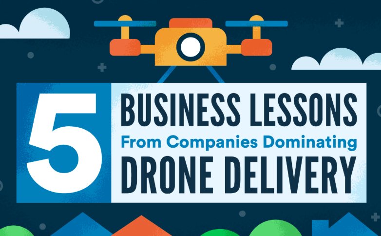 Drone Delivery: The Future of eCommerce
