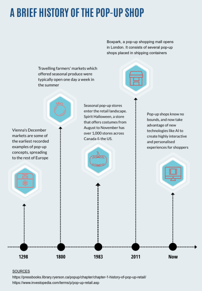 geaves history of pop up infographic