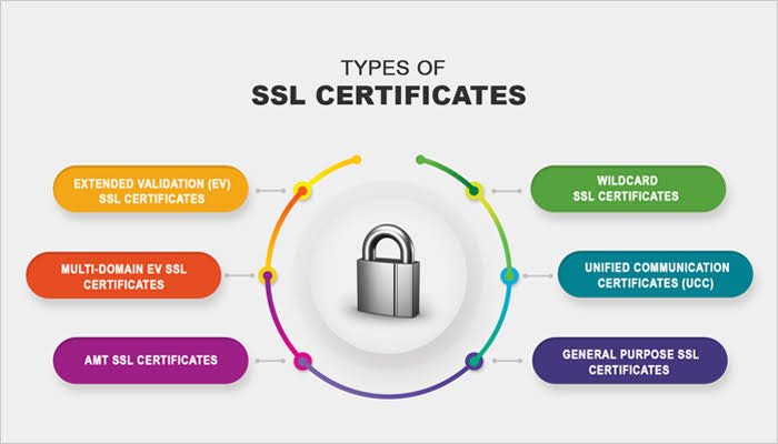 How to Obtain a Free SSL Certificate for WordPress