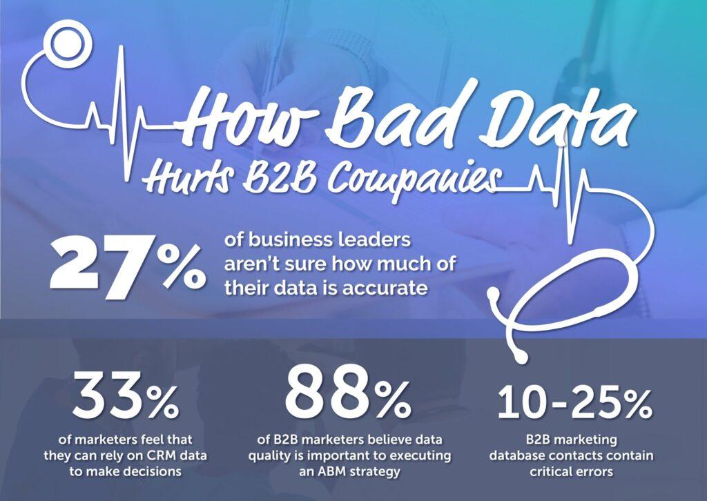 Bad Data Hurts B2B Companies