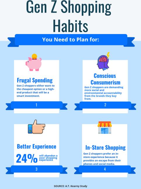 Gen Z Shopping Habits