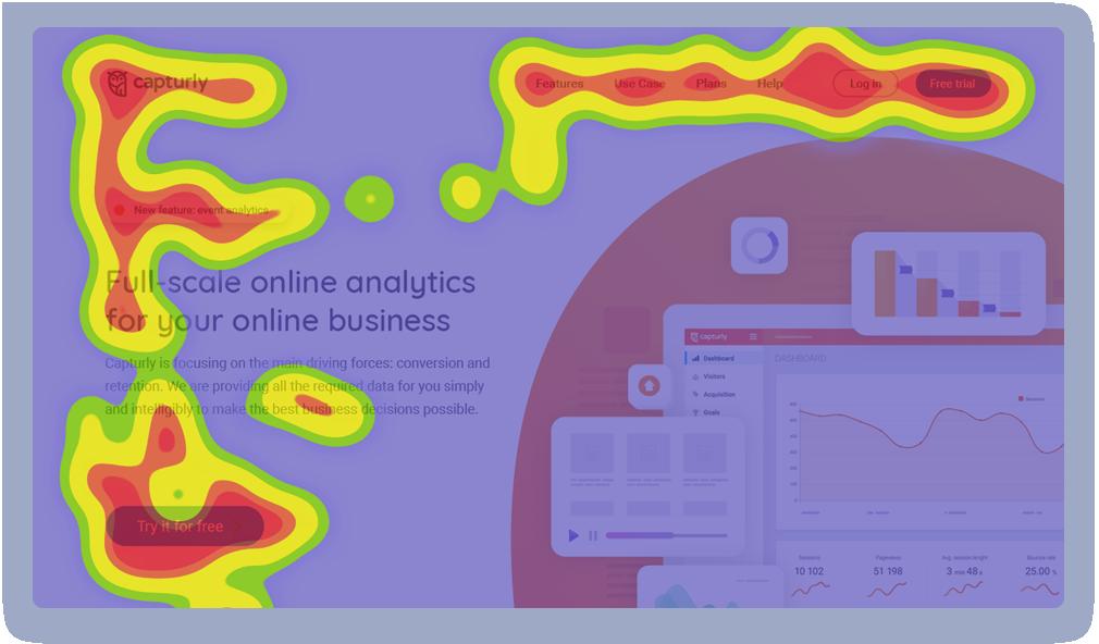 What is Heatmap Analytics