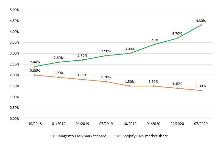 The Ultimate Guide To Migrate From Magento to Shopify