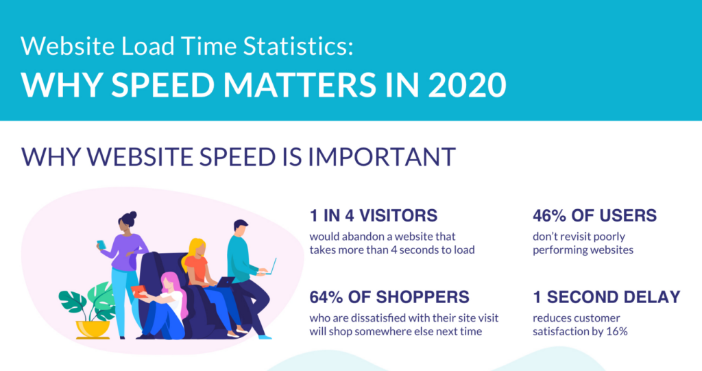 Slow Website Speed Is Costly for eCommerce
