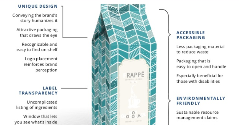 Building a Connection Through Brand Packaging
