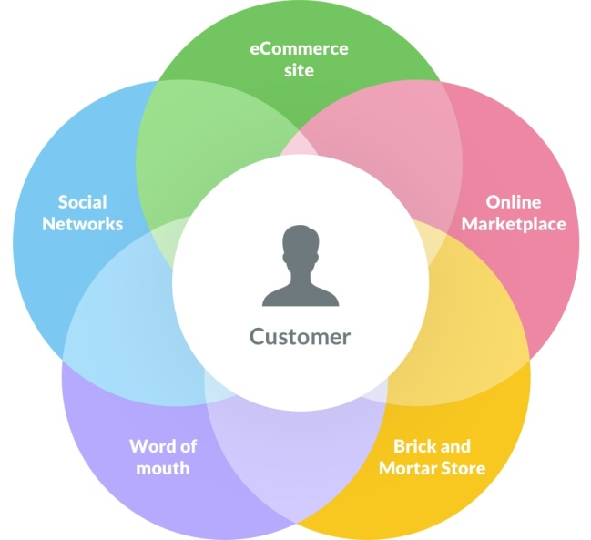 Benefits of Content Writing in the Age of Omnichannel