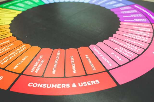 How are user personas defined?
